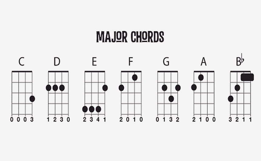 Ukulele Chord Progressions for Every Occasion